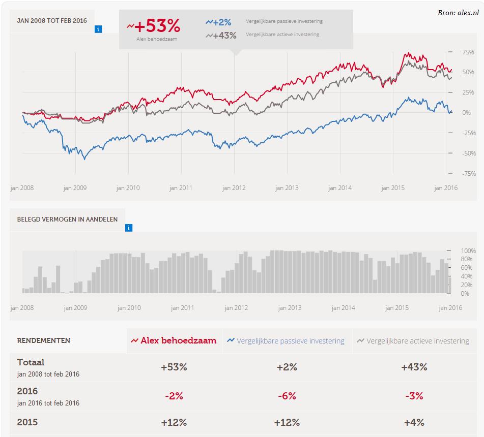 Alex vermogensbeheer rendement 2015