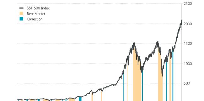 Correcties op de aandelenmarkt