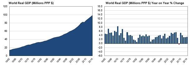 GDP-wereld-aandelenmarkt-een-bewegende-beurskoersen