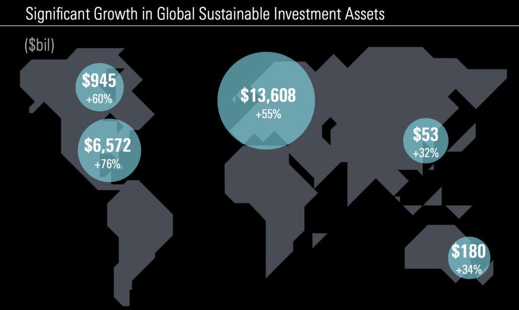 Groei duurzaam beleggen