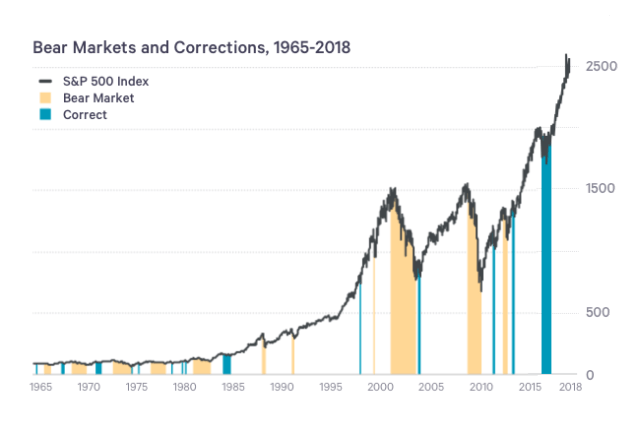 aandelen correcties over de afgelopen 50 jaar wanneer kun je het beste instappen