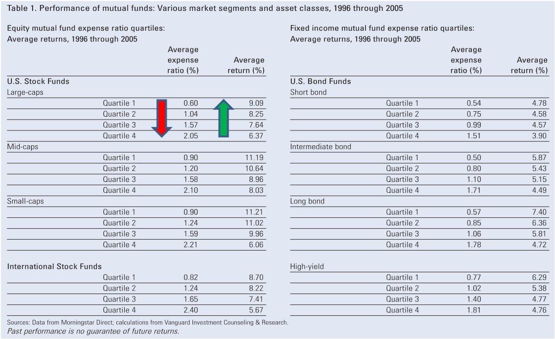afb 6 performance van fondsen actief versus passief