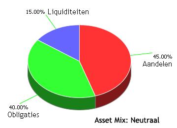 asset allocatie bij vermogensbeheer