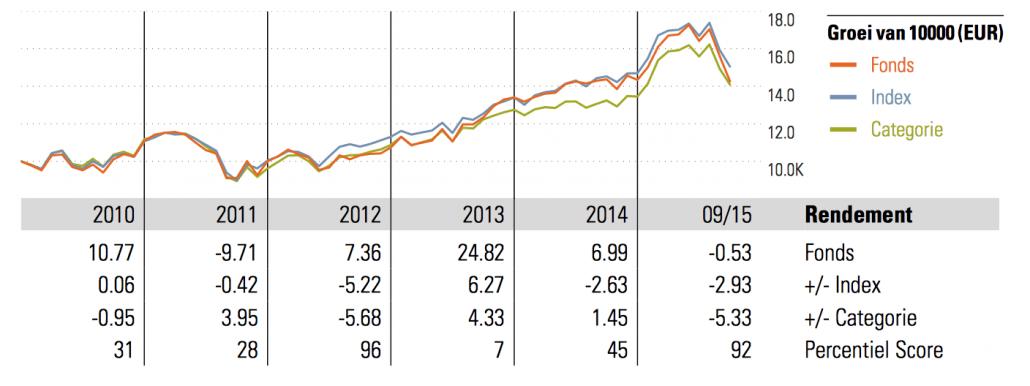 beleggingsfondsen versus etf of passief beleggen vermogensbeheer vergelijken