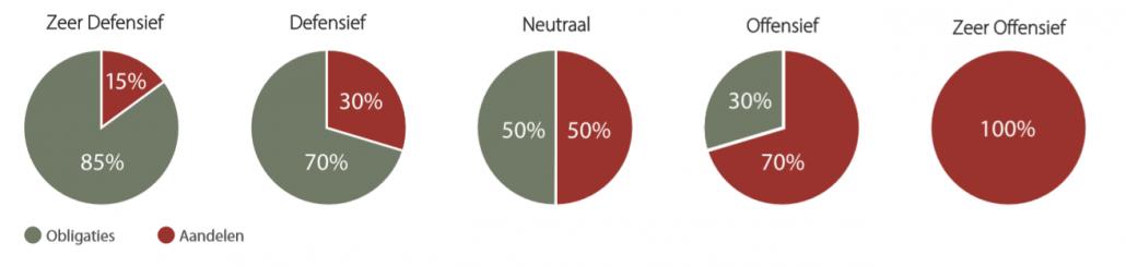 beleggingsprofielen NNEK van zeer defensief tot zeer offensief