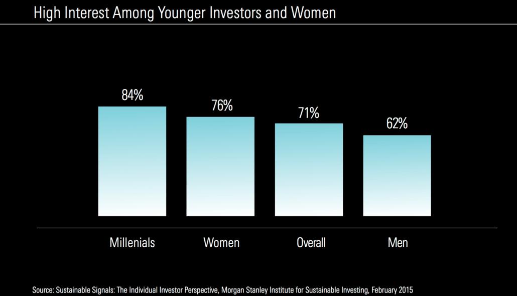 cijfers duurfzaam beleggen