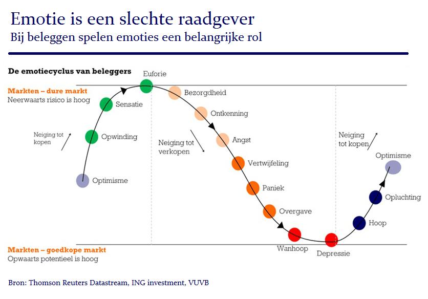 emotiecyclus-van-beleggers-vuvb