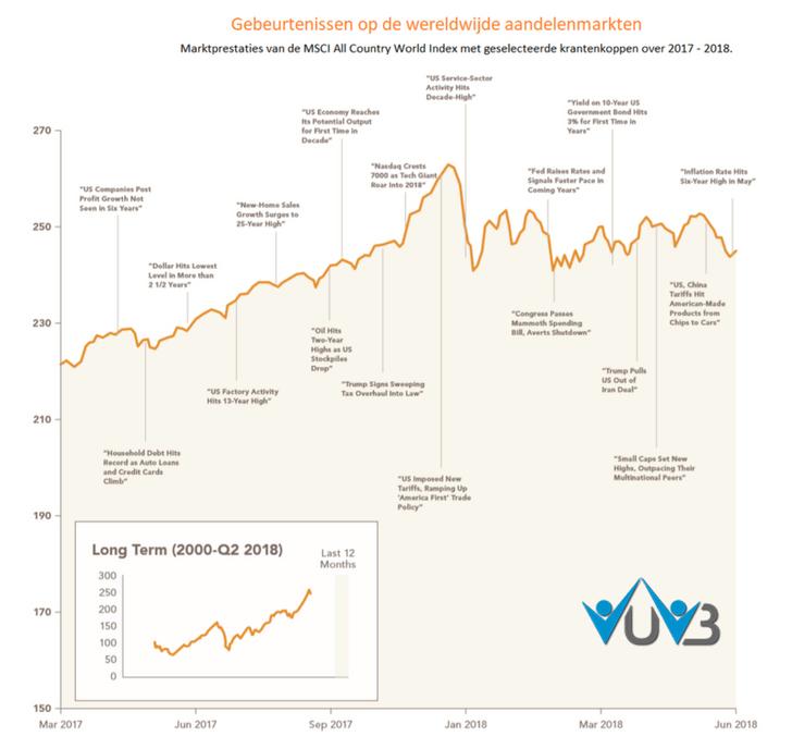 gebeurtenissen wereldwijd en de negatieve krantenkoppen bij jouw beleggingsportefeuille bij een vermogensbeheerder
