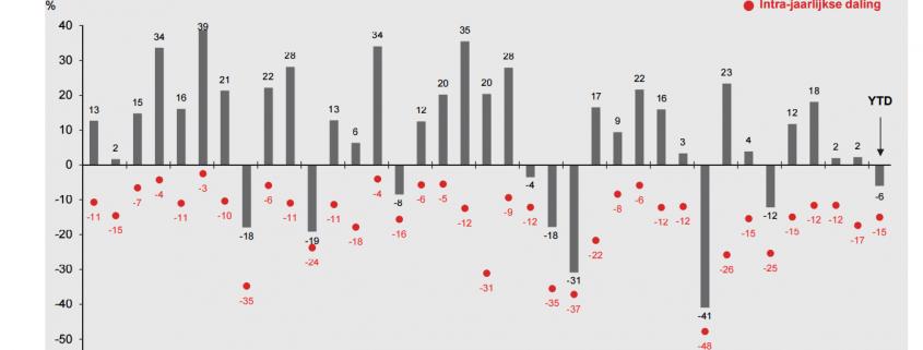 jaarlijkse rendementen en dalingen tijdens het jaar