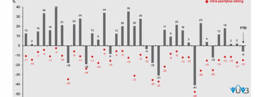 jaarlijkse-rendementen-en-dalingen-tijdens-het-jaar-bij-belelggen