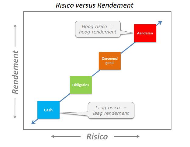 juiste rendement en risico verhouding bij vermogensbeheer