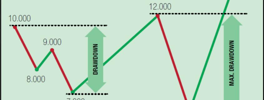 maximum drawdown bij vermogensbeheer