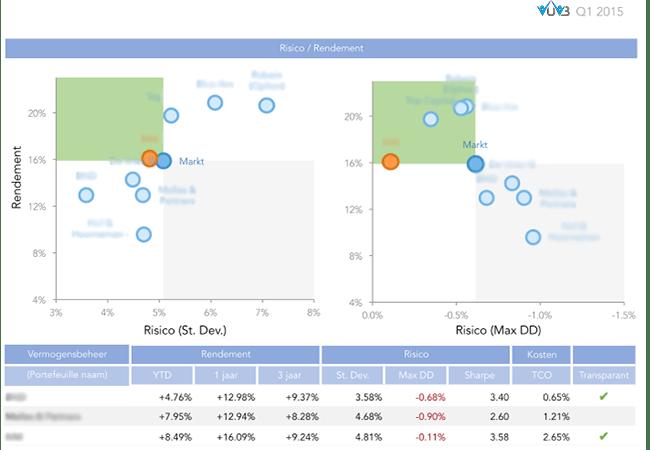 netto rendement vermogensbeheer resultaten versus bruto rendement vermogensbeheerders