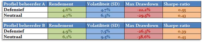 Vermogensbeheer vergelijken resultaten