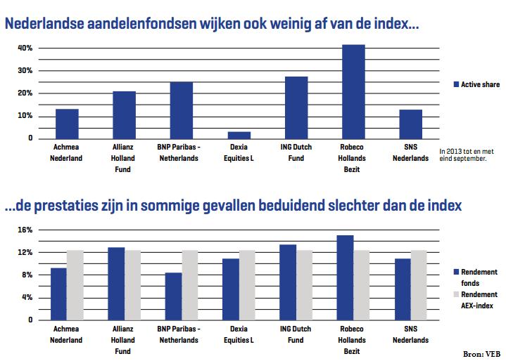 Aandelenfonds wijken niet af van de index