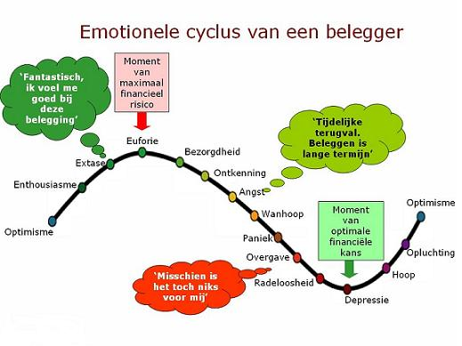 Emoties bij belegger