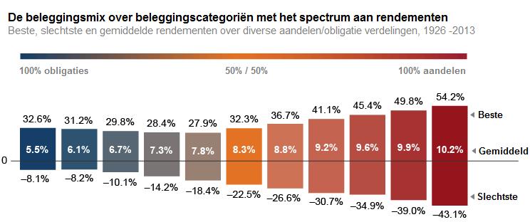 resultaten beleggingsmix over beleggingscategorien