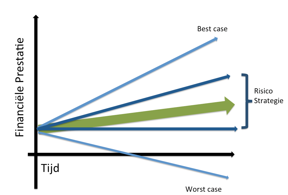 risico bij beleggen en doelstelling en hoe moet je dat inplannen