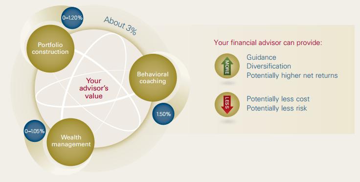 toegevoegde waarde financieel adviseur bij vermogensbeheer