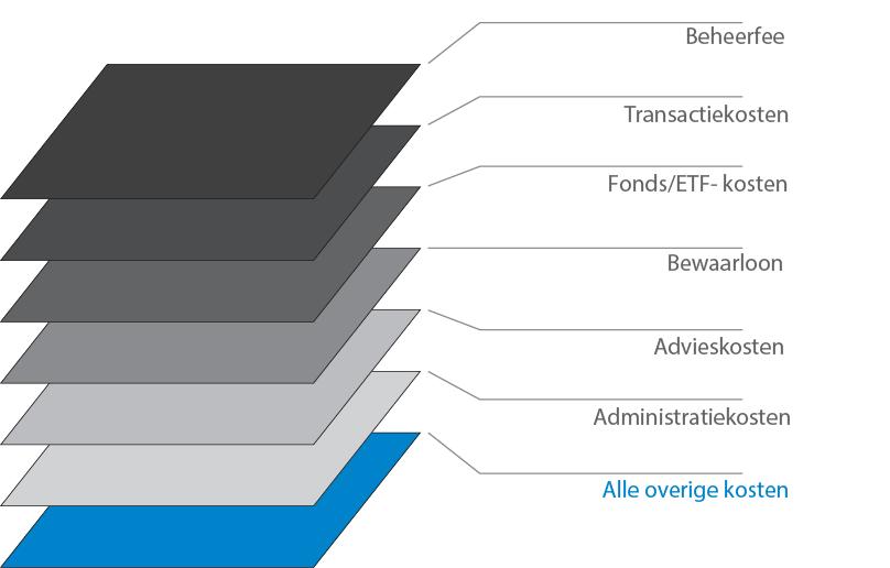 total cost of ownership - totale kosten vermogensbeheer