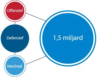 vergelijk de juiste rendementsprofielen met elkaar defensief neutraal en offensief rendementsprofiel
