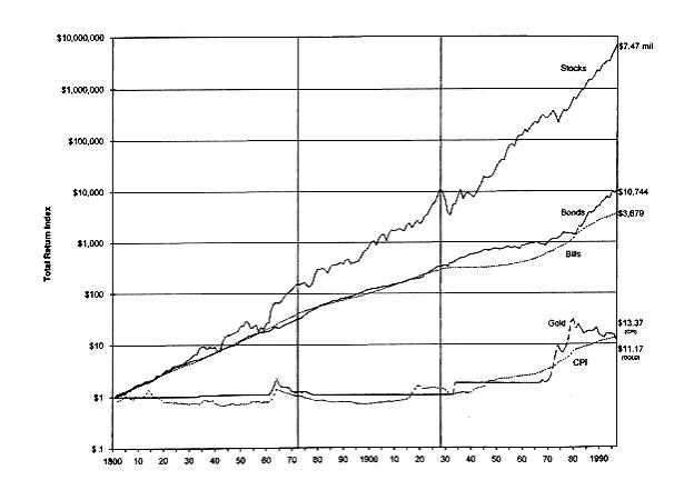 verschillende beleggingscategorien over de lange termijn met rendementen