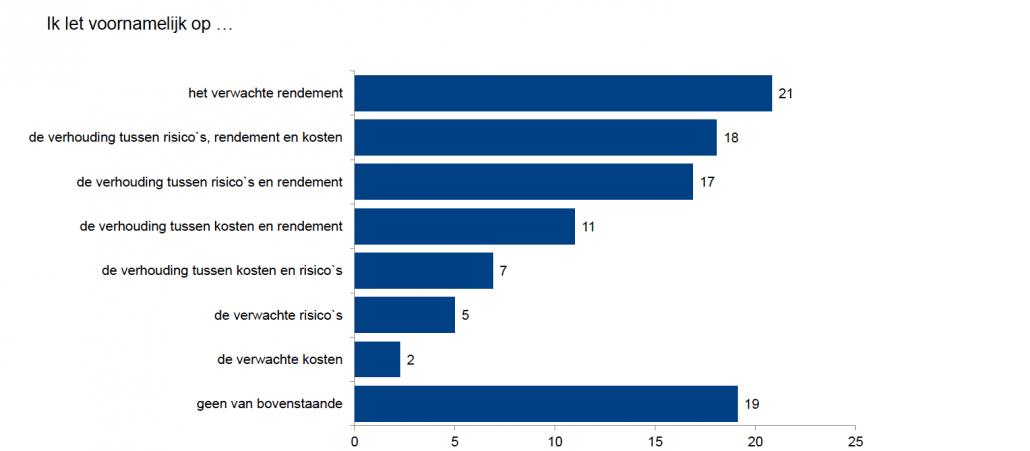 verwachte rendementen bij vermogensbeheer - resultaten vallen vaak tegen