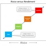 risico versus rendement vermogensbeheer