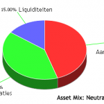 Welke asset allocatie kiest u?