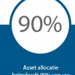 Asset Allocatie beïnvloedt 90% van rendement