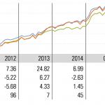 Beleggingsfondsen populairder dan ooit!