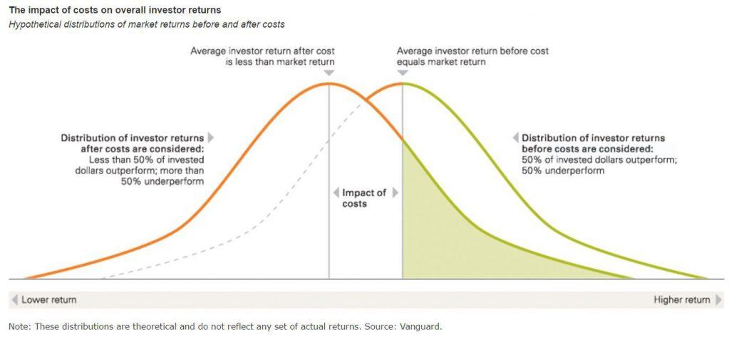 zero sum game en de kosten die beleggen met zich mee brengt